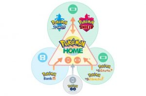 Pokèmon Home- Premium Plan