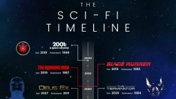 The Sci-Fi Timeline Plan Shows Us When These Popular Sci-Fi Films and Games Take Place
